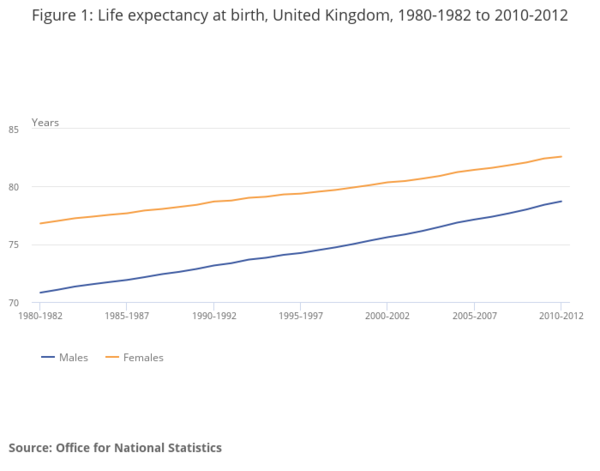 Figure 1_ Life expectancy at birth, United Kingdom, 1980-1982 to 2010-2012.png